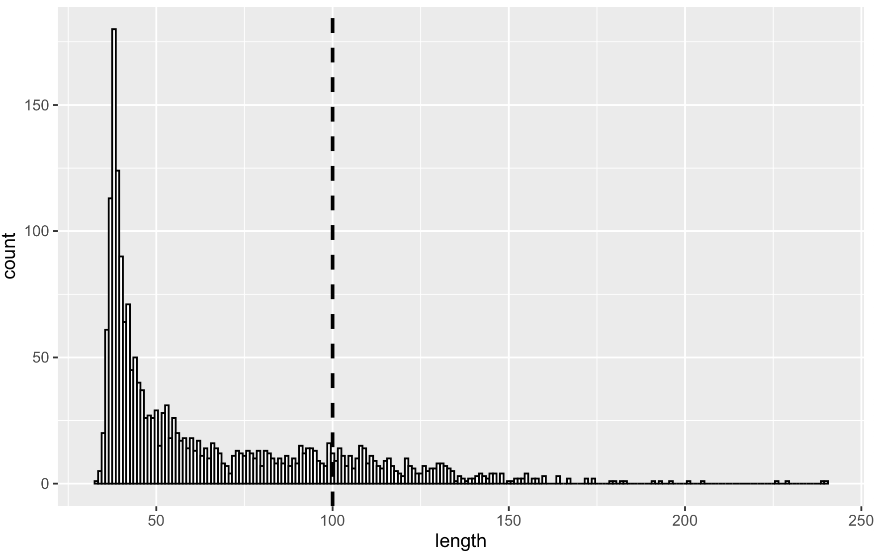 Histogram of links length